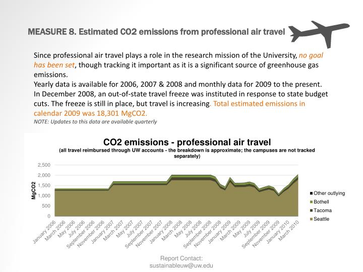 MEASURE 8. Estimated CO2 emissions from professional air travel