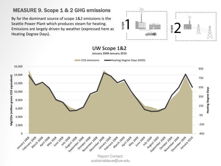 MEASURE 9. Scope 1 & 2 GHG emissions