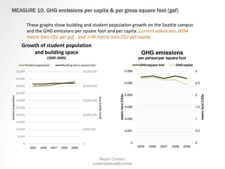 MEASURE 10. GHG emissions per capita & per gross square foot (