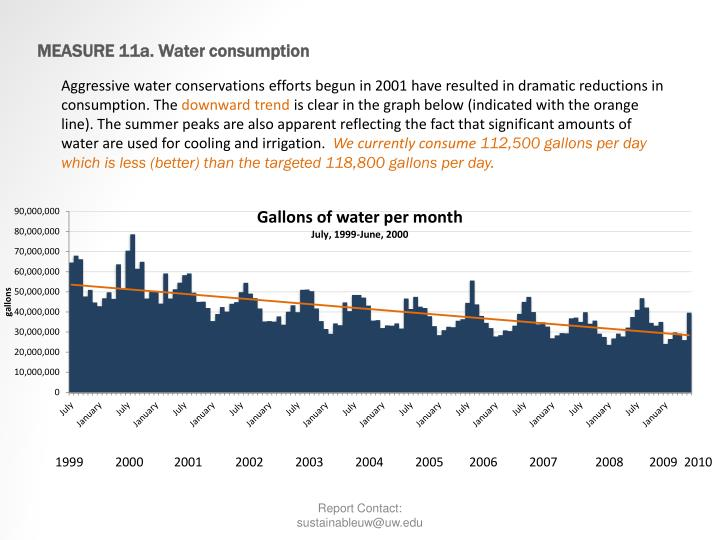 MEASURE 11a. Water consumption