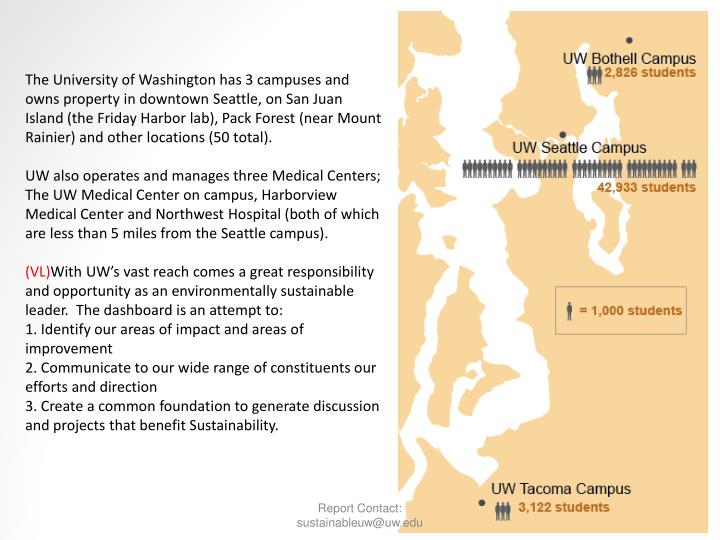 The University of Washington has 3 campuses and owns property in downtown Seattle, on San Juan Island (the Friday Harbor lab), Pack Forest (near Mount Rainier) and other locations (50 total).
