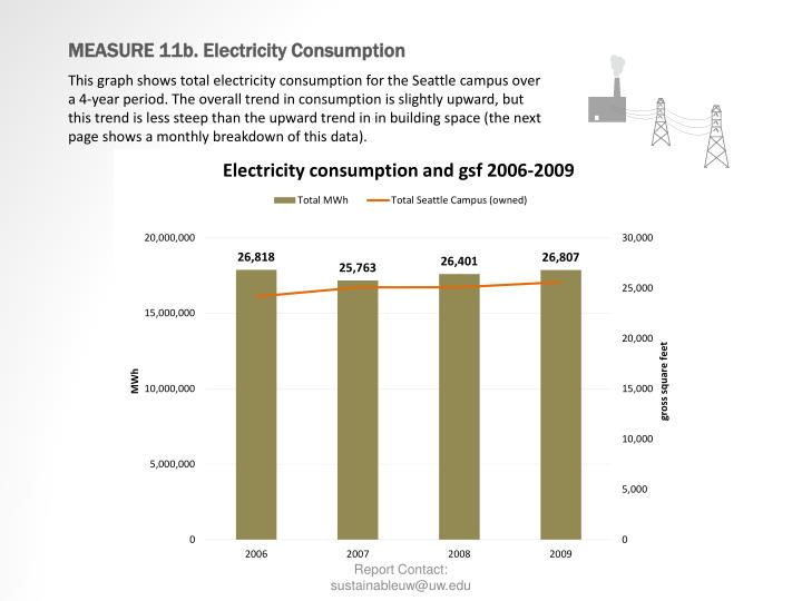 MEASURE 11b. Electricity Consumption