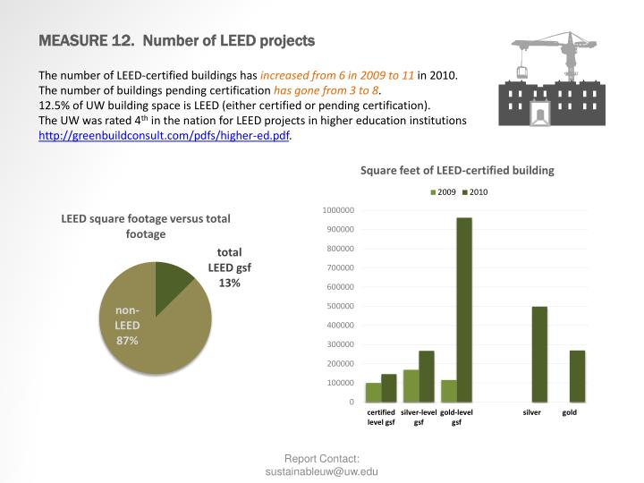 MEASURE 12.  Number of LEED projects