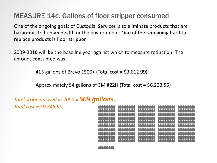 MEASURE 14c. Gallons of floor stripper consumed