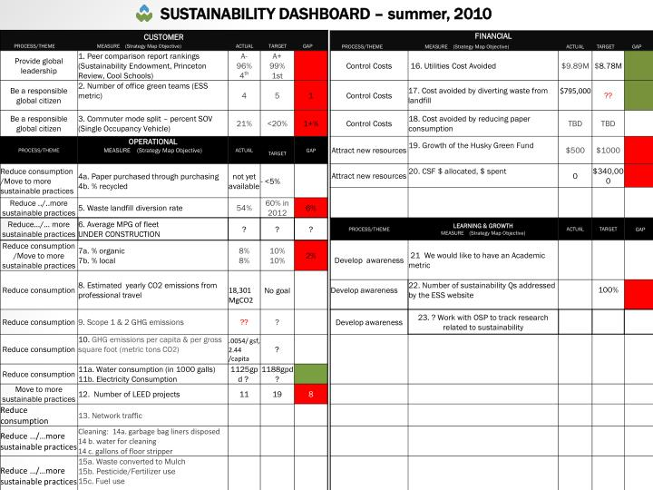 SUSTAINABILITY DASHBOARD – summer, 2010