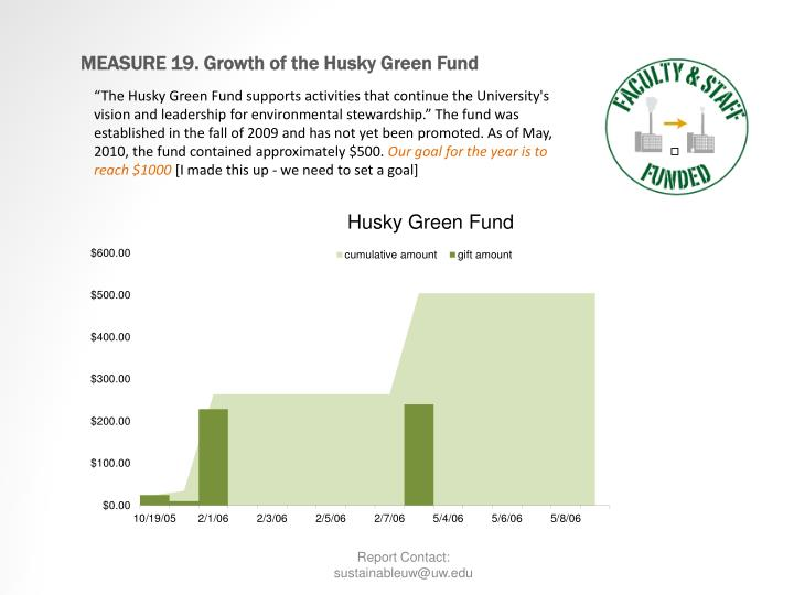 MEASURE 19. Growth of the Husky Green Fund
