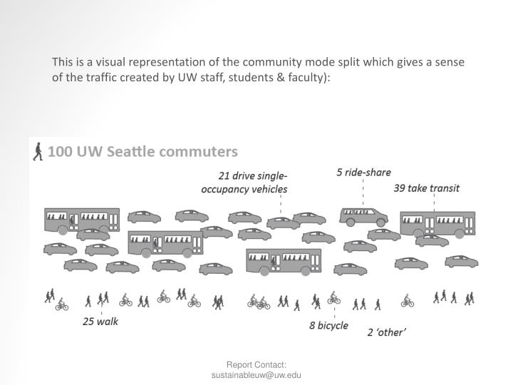 This is a visual representation of the community mode split which gives a sense of the traffic created by UW staff, students & faculty):