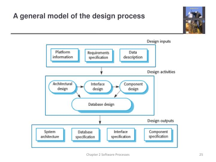 A general model of the design process