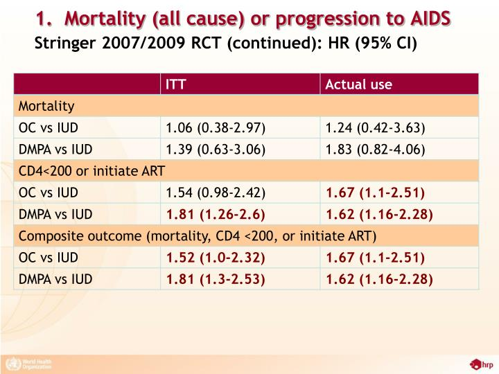 1.  Mortality (all cause) or progression to AIDS