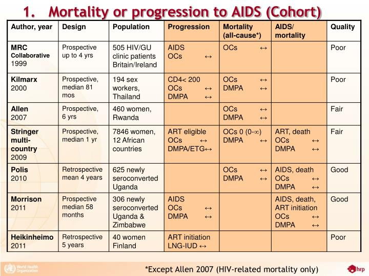 1.   Mortality or progression to AIDS (Cohort)