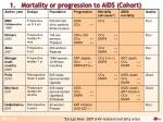 1 mortality or progression to aids cohort