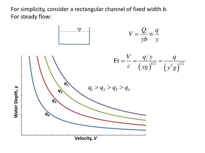 For simplicity, consider a rectangular channel of fixed width
