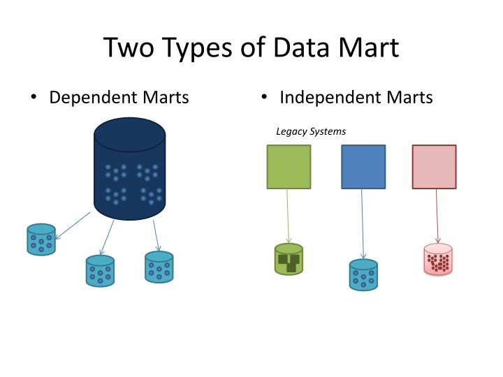 Two types of data mart