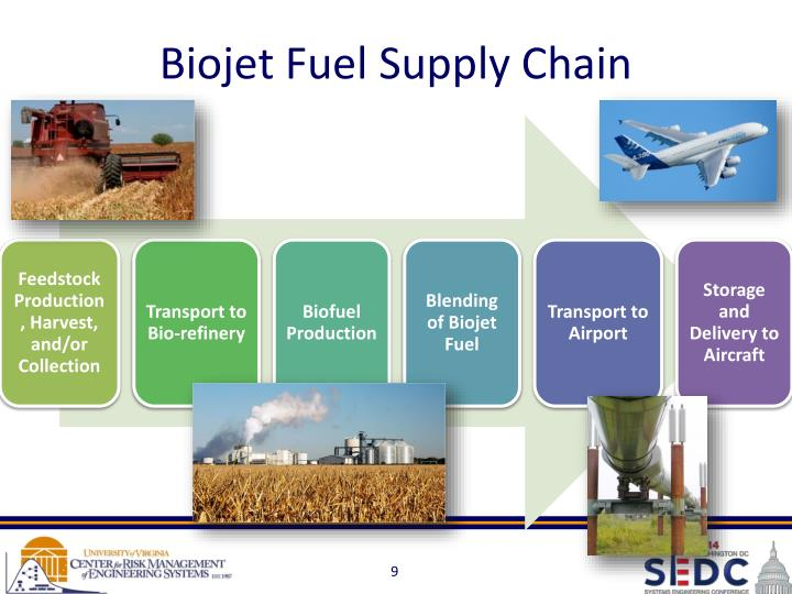 Biojet Fuel Supply Chain