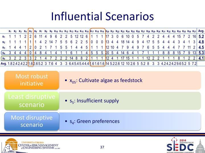 Influential Scenarios