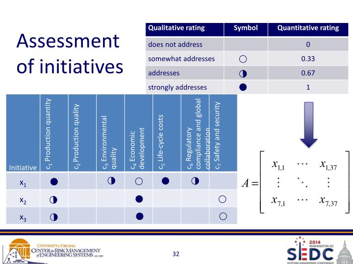 Assessment of initiatives