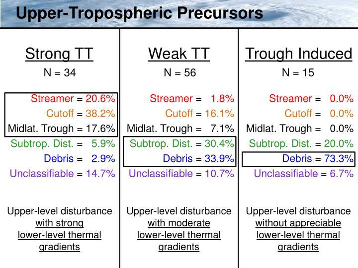 Upper-Tropospheric Precursors