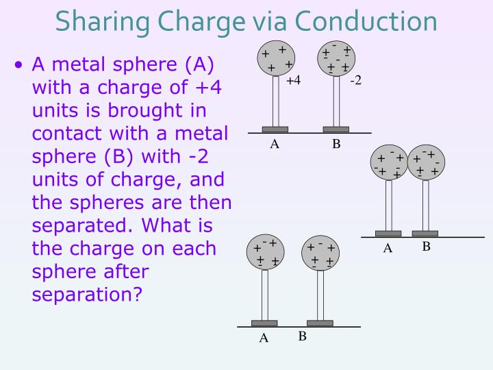 Sharing Charge via Conduction