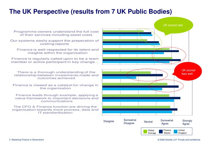 The UK Perspective (results from 7 UK Public Bodies)