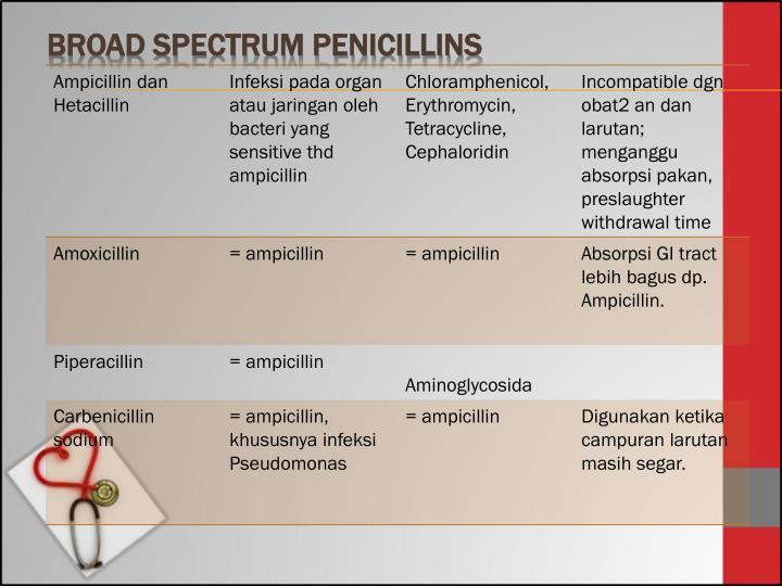 Broad spectrum Penicillins