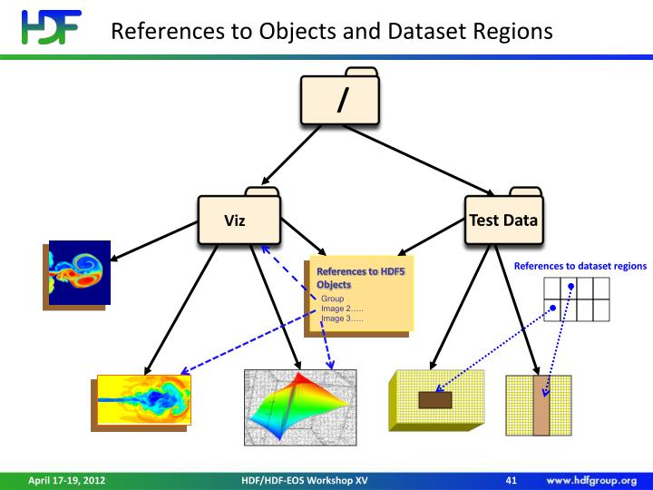 References to Objects and Dataset Regions