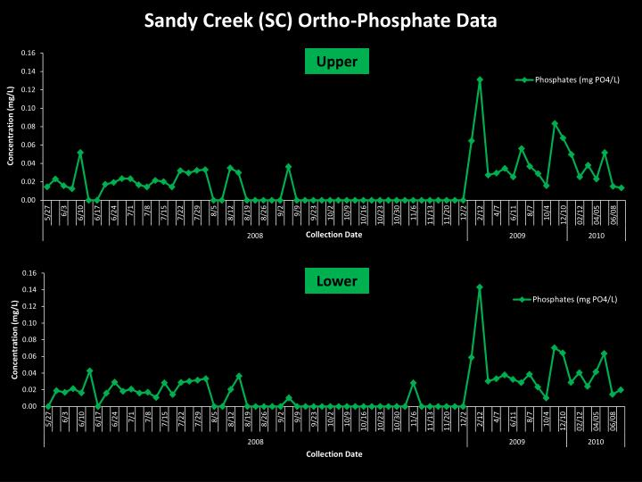 Sandy Creek (SC) Ortho-Phosphate Data