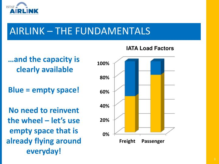AIRLINK – THE FUNDAMENTALS
