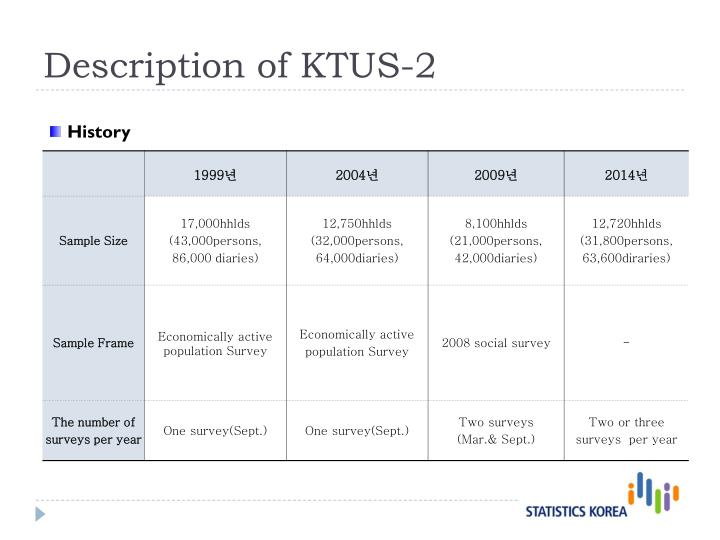 Description of KTUS-2