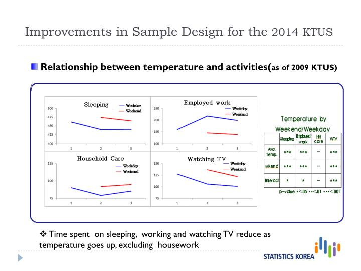 Improvements in Sample Design for the