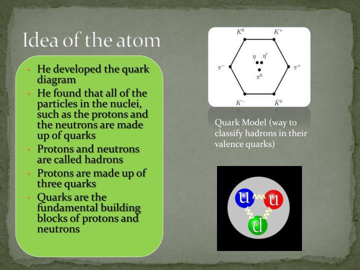 Idea of the atom