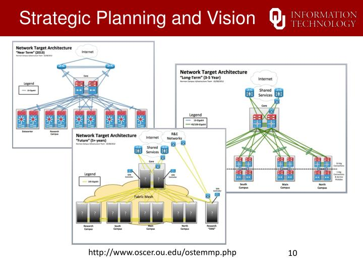 Strategic Planning and Vision