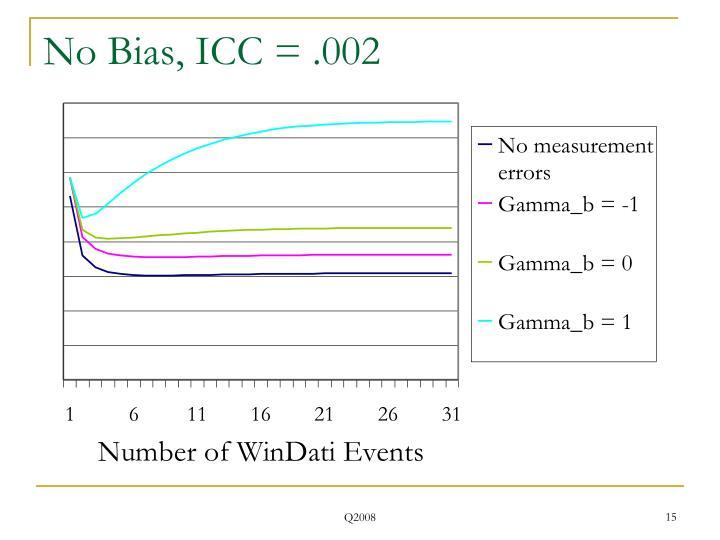 No Bias, ICC = .002