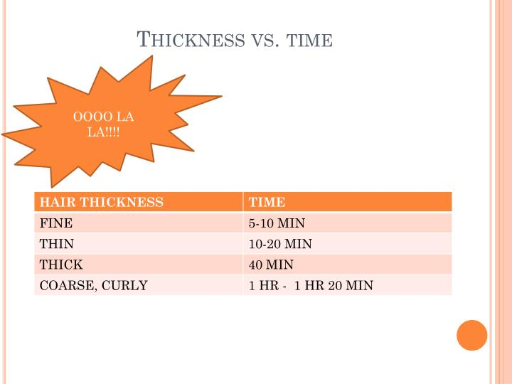 Thickness vs time