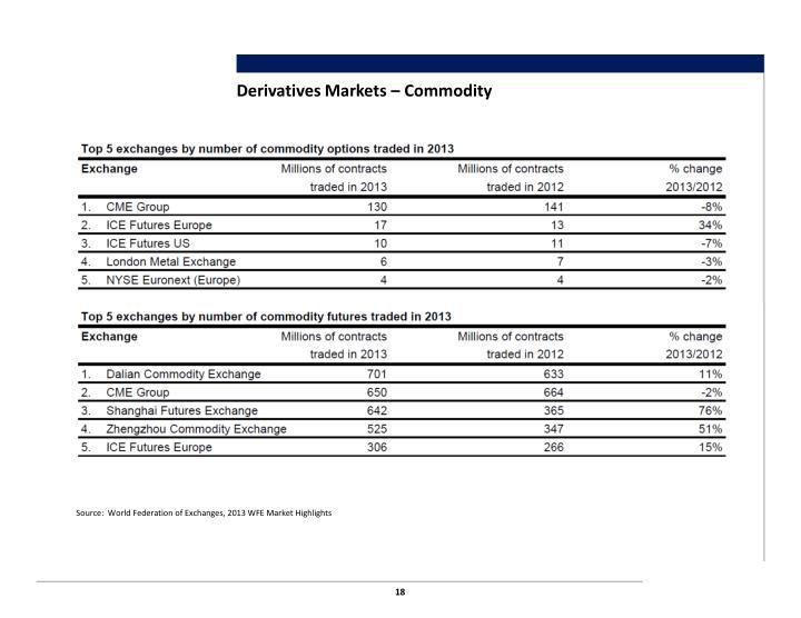 Derivatives Markets – Commodity