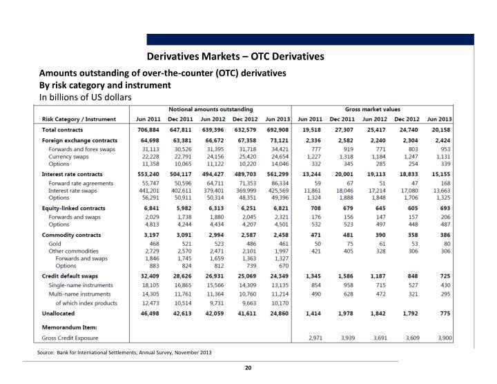 Derivatives Markets – OTC Derivatives