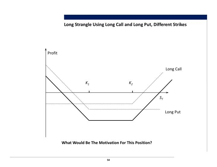 Long Strangle Using Long Call and Long Put, Different Strikes