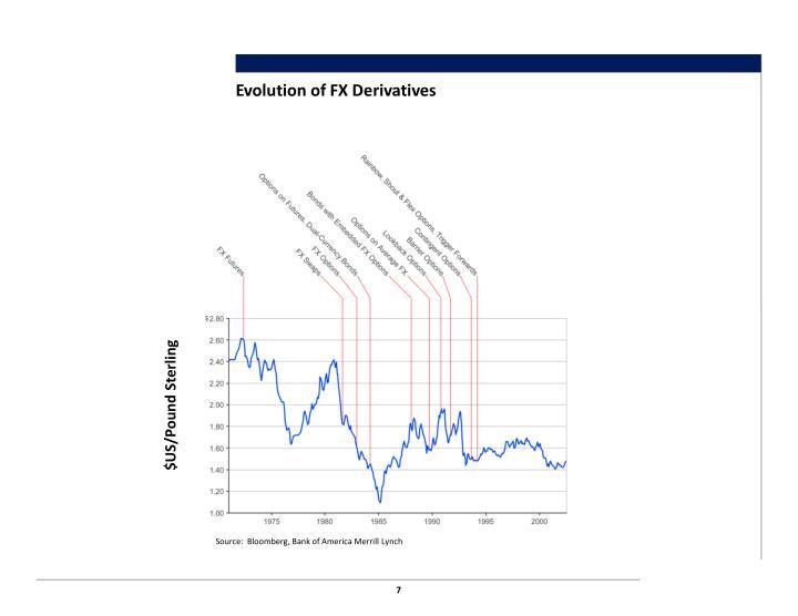 Evolution of FX Derivatives