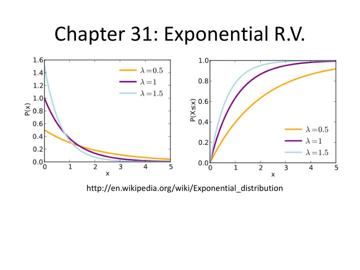 Chapter 31: Exponential R.V.
