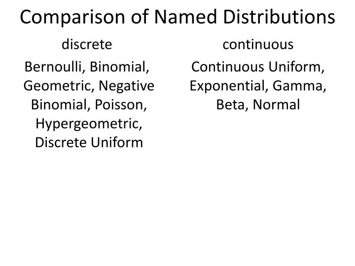 Comparison of named distributions