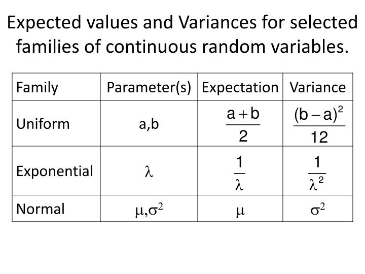 Expected values and Variances for selected families of continuous random variables.