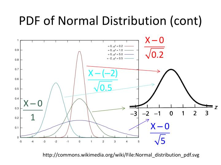 PDF of Normal Distribution (cont)