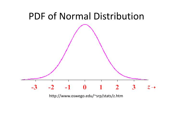 PDF of Normal Distribution