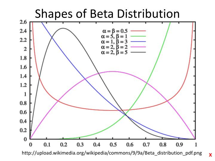 Shapes of Beta Distribution