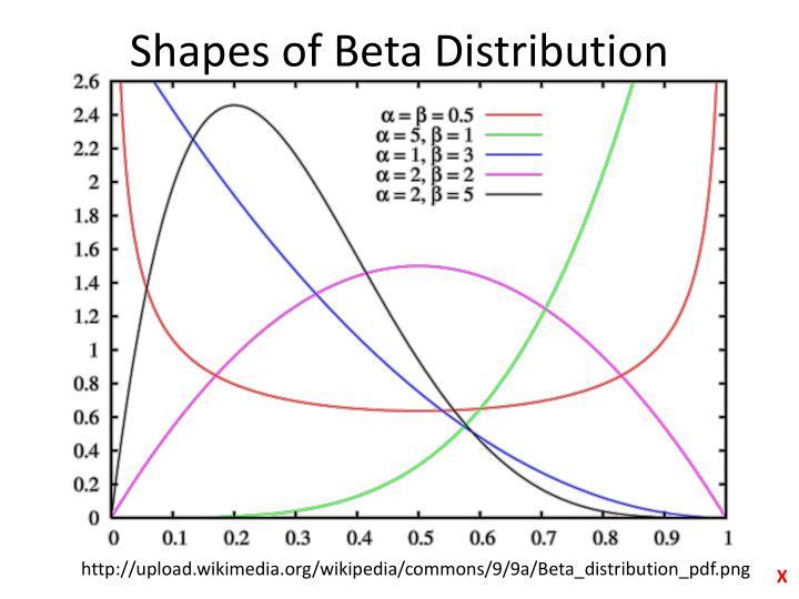 Shapes of Beta Distribution