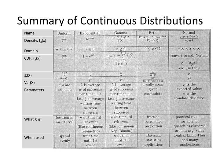 Summary of Continuous Distributions