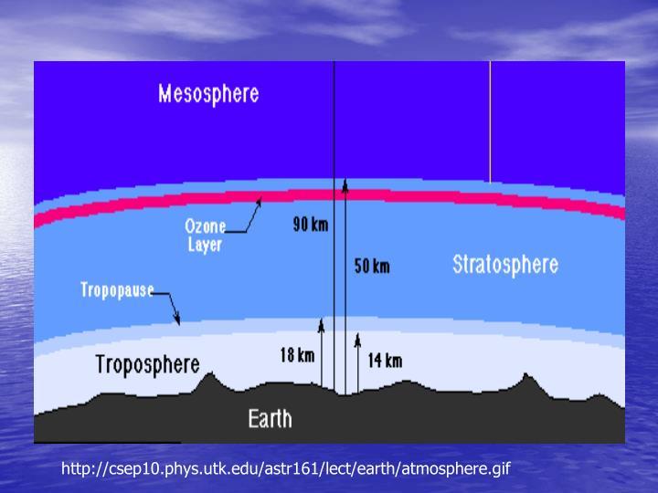 http://csep10.phys.utk.edu/astr161/lect/earth/atmosphere.gif