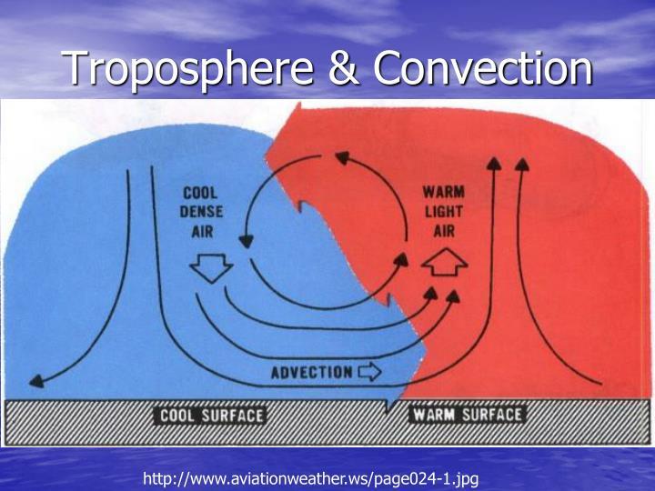 Troposphere & Convection