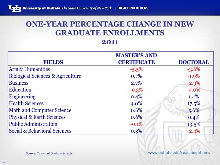 ONE-YEAR PERCENTAGE CHANGE IN NEW GRADUATE ENROLLMENTS