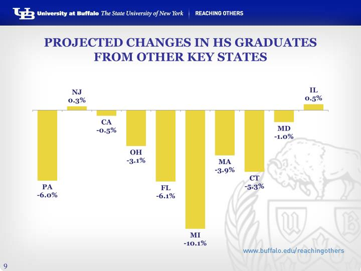 PROJECTED CHANGES IN HS GRADUATES FROM OTHER KEY STATES
