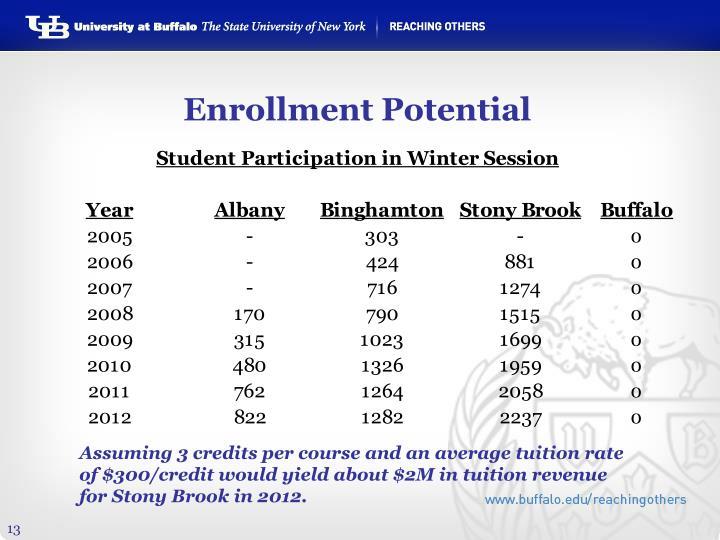 Enrollment Potential